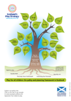 Play Policy Tree Infographic, 2015